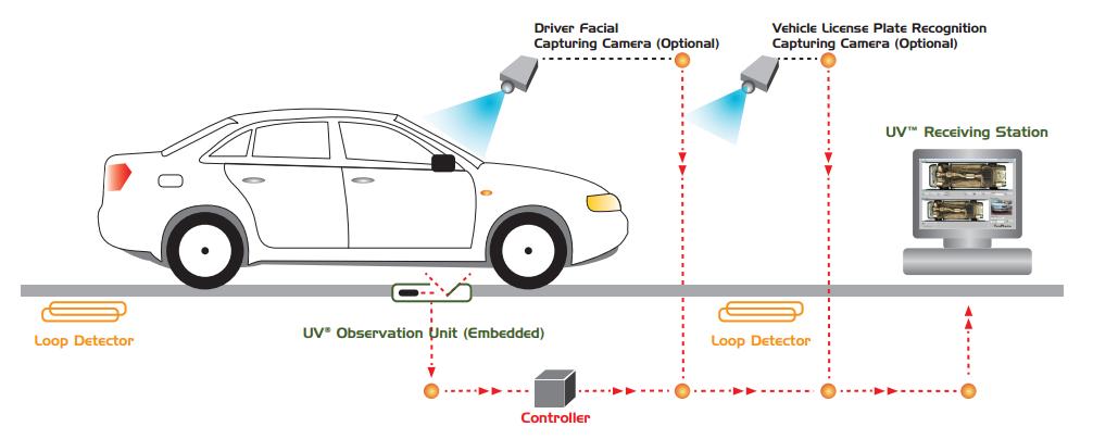 Vehicle Surveillance System